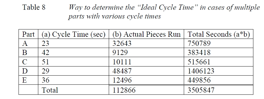"How to determine the ""Ideal Cycle Time"" in cases of multiple parts with various cycle times"
