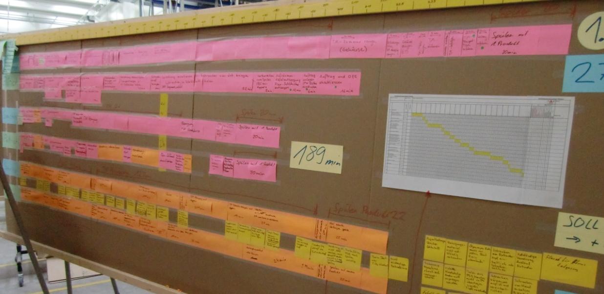 SMED analysis on the shopfloor